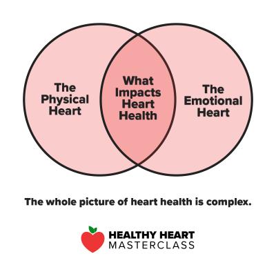 healthy heart masterclass